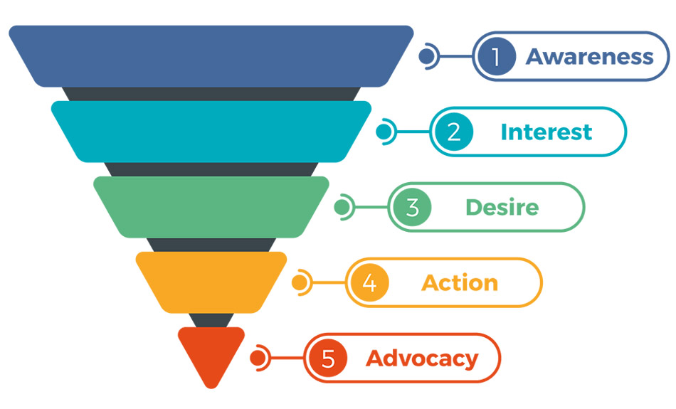 Learn about the phases of the sales and marketing funnel and how to create super fans of your brand.